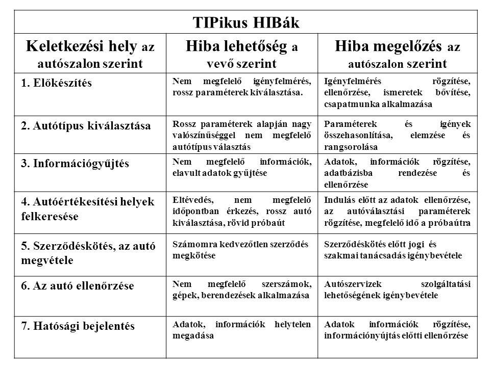 TIPikus HIBák Keletkezési hely az autószalon szerint Hiba lehetőség a vevő szerint Hiba megelőzés az autószalon szerint 1. Előkészítés Nem megfelelő i