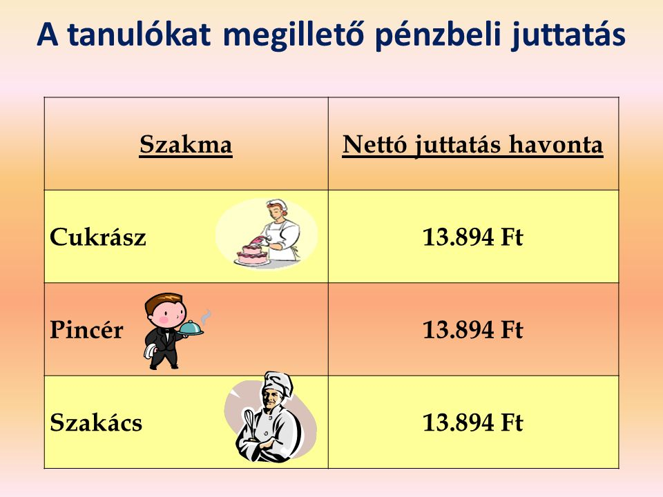 A tanulókat megillető pénzbeli juttatás SzakmaNettó juttatás havonta Cukrász13.894 Ft Pincér13.894 Ft Szakács13.894 Ft