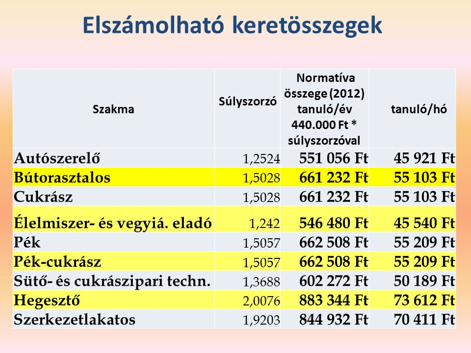 Elszámolható keretösszegek Szakma Súlyszorzó Normatíva összege (2012) tanuló/év 440.000 Ft * súlyszorzóval tanuló/hó Autószerelő 1,2524 551 056 Ft45 921 Ft Bútorasztalos 1,5028 661 232 Ft55 103 Ft Cukrász 1,5028 661 232 Ft55 103 Ft Élelmiszer- és vegyiá.