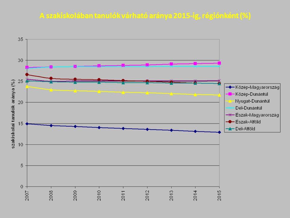 A szakiskolában tanulók várható aránya 2015-ig, régiónként (%)
