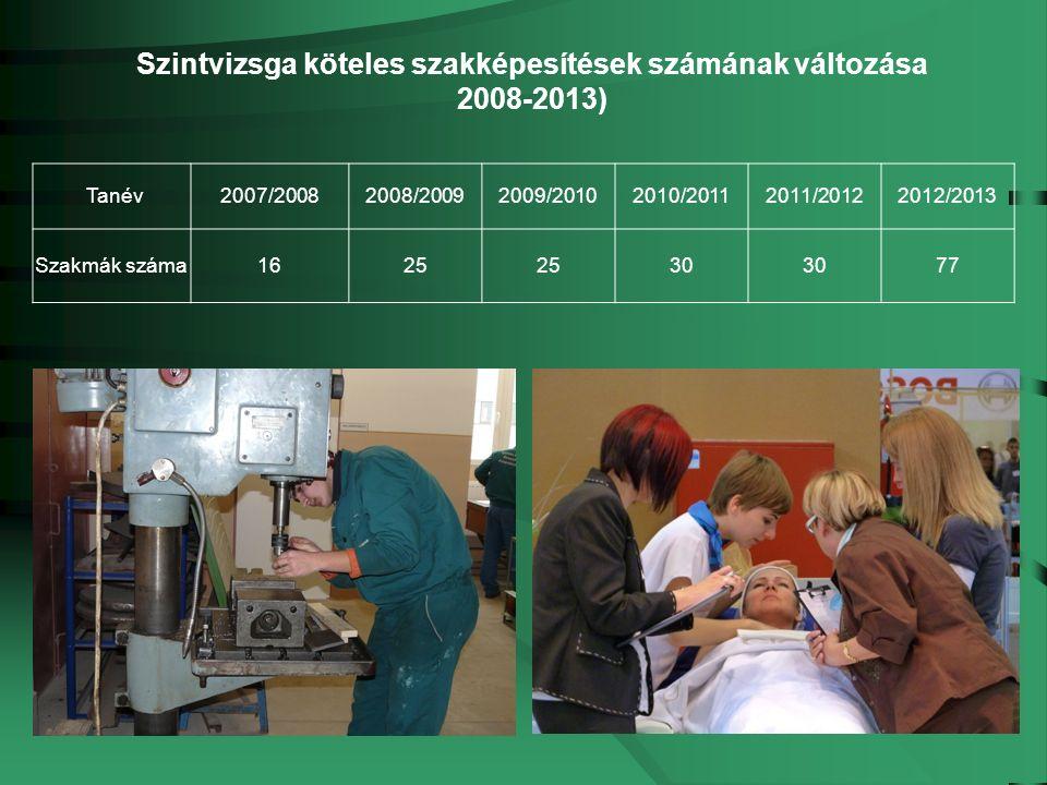 Tanév2007/20082008/20092009/20102010/20112011/20122012/2013 Szakmák száma1625 30 77 Szintvizsga köteles szakképesítések számának változása 2008-2013)
