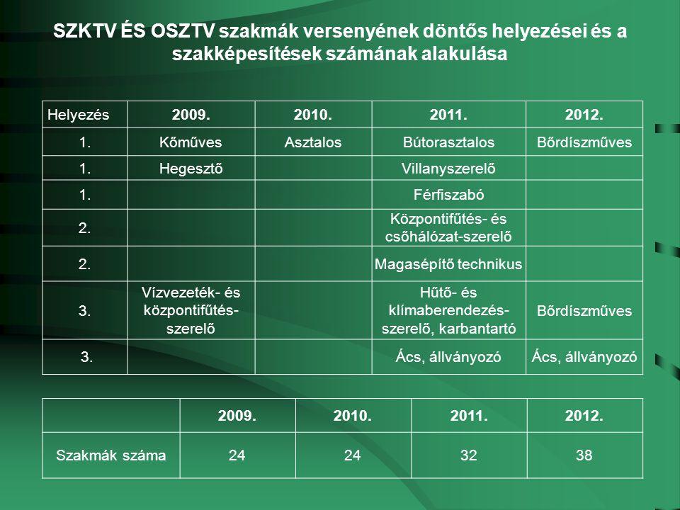 Helyezés2009.2010.2011.2012.
