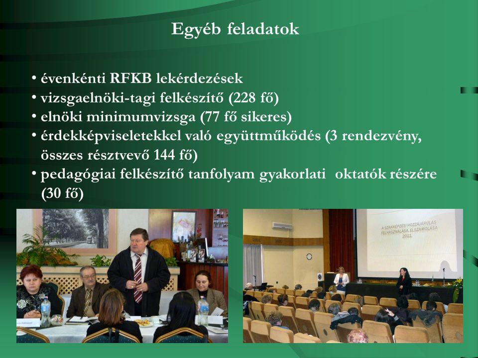 Egyéb feladatok évenkénti RFKB lekérdezések vizsgaelnöki-tagi felkészítő (228 fő) elnöki minimumvizsga (77 fő sikeres) érdekképviseletekkel való együttműködés (3 rendezvény, összes résztvevő 144 fő) pedagógiai felkészítő tanfolyam gyakorlati oktatók részére (30 fő)