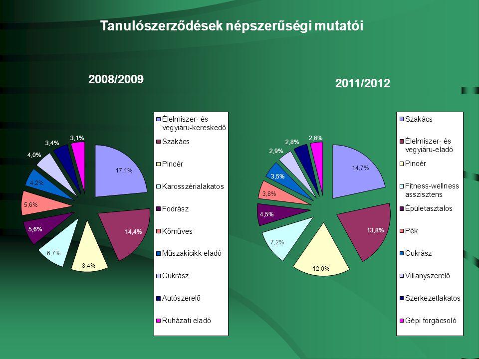 Tanulószerződés A tanulószerződés-módosítás határideje A gazdálkodó szervezeteknek a 2012.