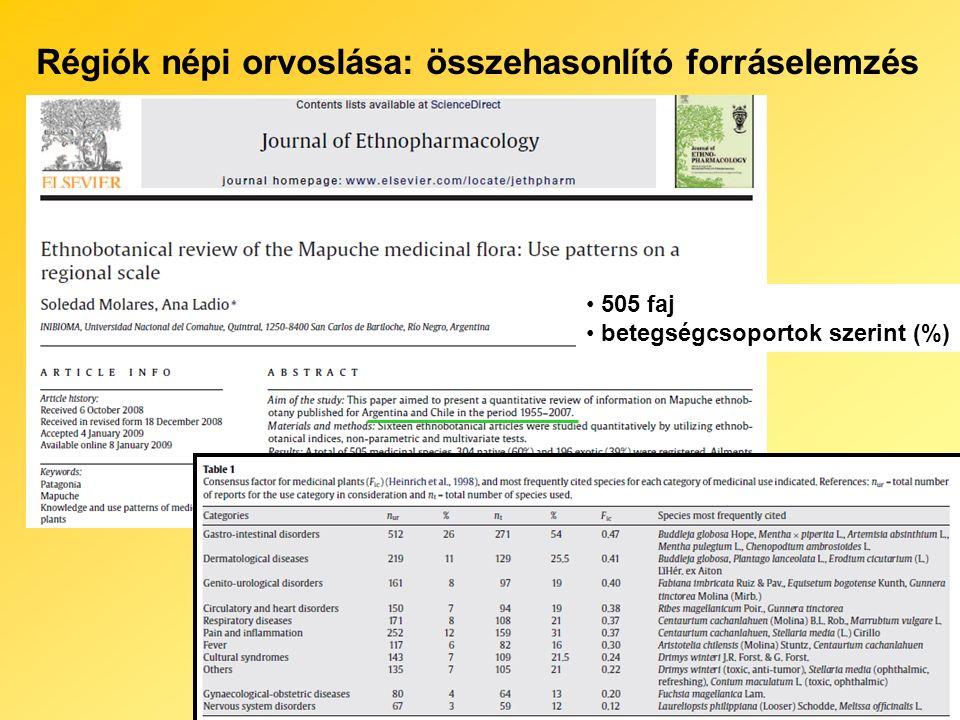 Régiók népi orvoslása: összehasonlító forráselemzés 505 faj betegségcsoportok szerint (%)