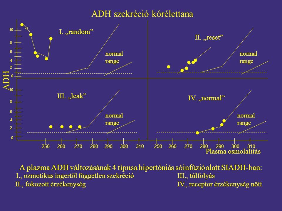 ADH szekréció kórélettana Plasma osmolalitás A plazma ADH változásának 4 típusa hipertóniás sóinfúzióalatt SIADH-ban: I., ozmotikus ingertől független szekréció III., túlfolyás II., fokozott érzékenység IV., receptor érzékenység nőtt I.
