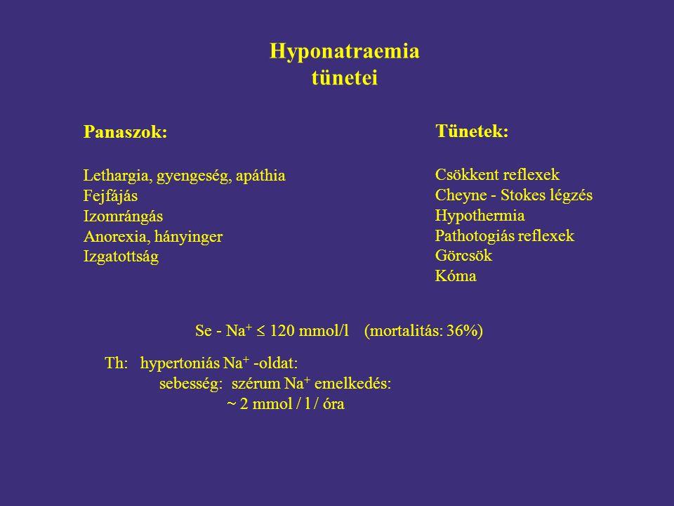 Hyponatraemia tünetei Panaszok: Lethargia, gyengeség, apáthia Fejfájás Izomrángás Anorexia, hányinger Izgatottság Tünetek: Csökkent reflexek Cheyne - Stokes légzés Hypothermia Pathotogiás reflexek Görcsök Kóma Se - Na +  120 mmol/l (mortalitás: 36%) Th: hypertoniás Na + -oldat: sebesség: szérum Na + emelkedés:  2 mmol / l / óra