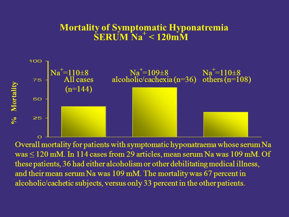 % Mortality Mortality of Symptomatic Hyponatremia SERUM Na + < 120mM Na + =110±8Na + =109±8 Na + =110±8 All cases (n=144) alcoholic/cachexia (n=36)others (n=108) Overall mortality for patients with symptomatic hyponatraema whose serum Na was ≤ 120 mM.