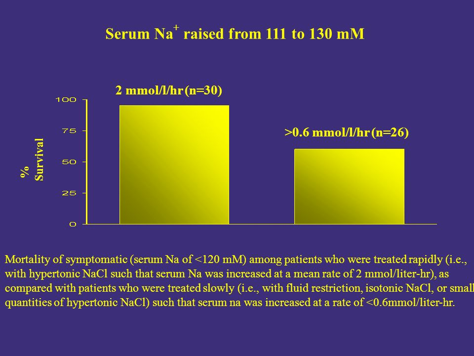 Serum Na + raised from 111 to 130 mM 2 mmol/l/hr (n=30) >0.6 mmol/l/hr (n=26) % Survival Mortality of symptomatic (serum Na of <120 mM) among patients