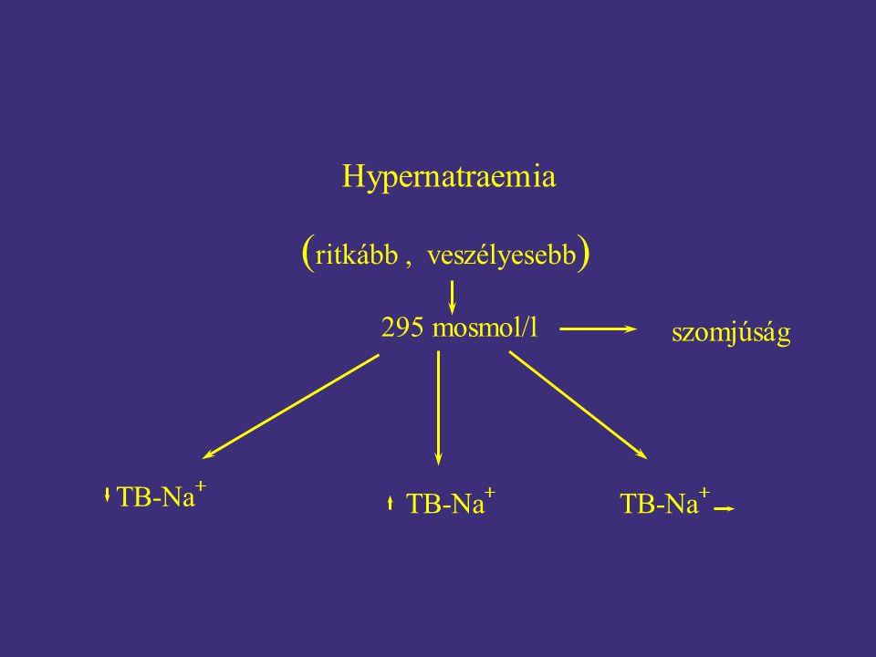 Hypernatraemia ( ritkább, veszélyesebb ) 295 mosmol/l TB-Na + szomjúság
