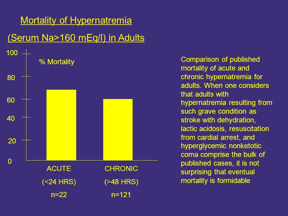 Mortality of Hypernatremia (Serum Na>160 mEq/l) in Adults 0 % Mortality 100 80 60 40 20 ACUTE (<24 HRS) n=22 CHRONIC (>48 HRS) n=121 Comparison of pub