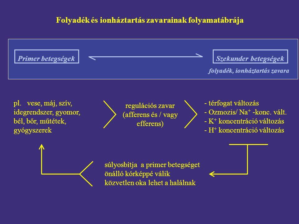 Primer betegségekSzekunder betegségek pl.