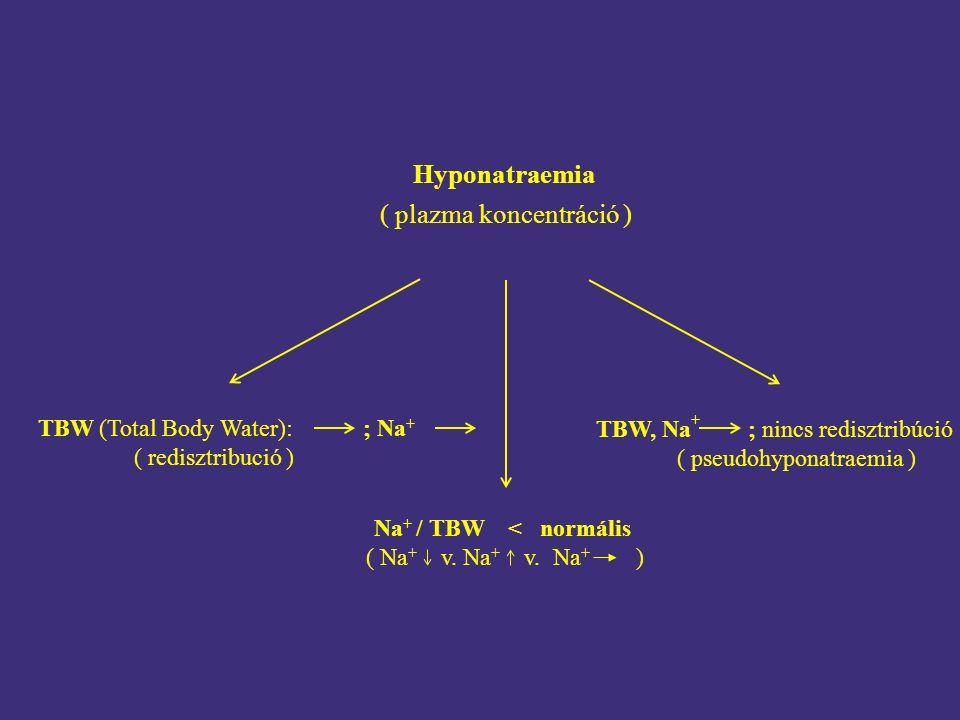 Hyponatraemia ( plazma koncentráció ) TBW (Total Body Water): ; Na + ( redisztribució ) TBW, Na + ; nincs redisztribúció ( pseudohyponatraemia ) Na + / TBW < normális ( Na + v.