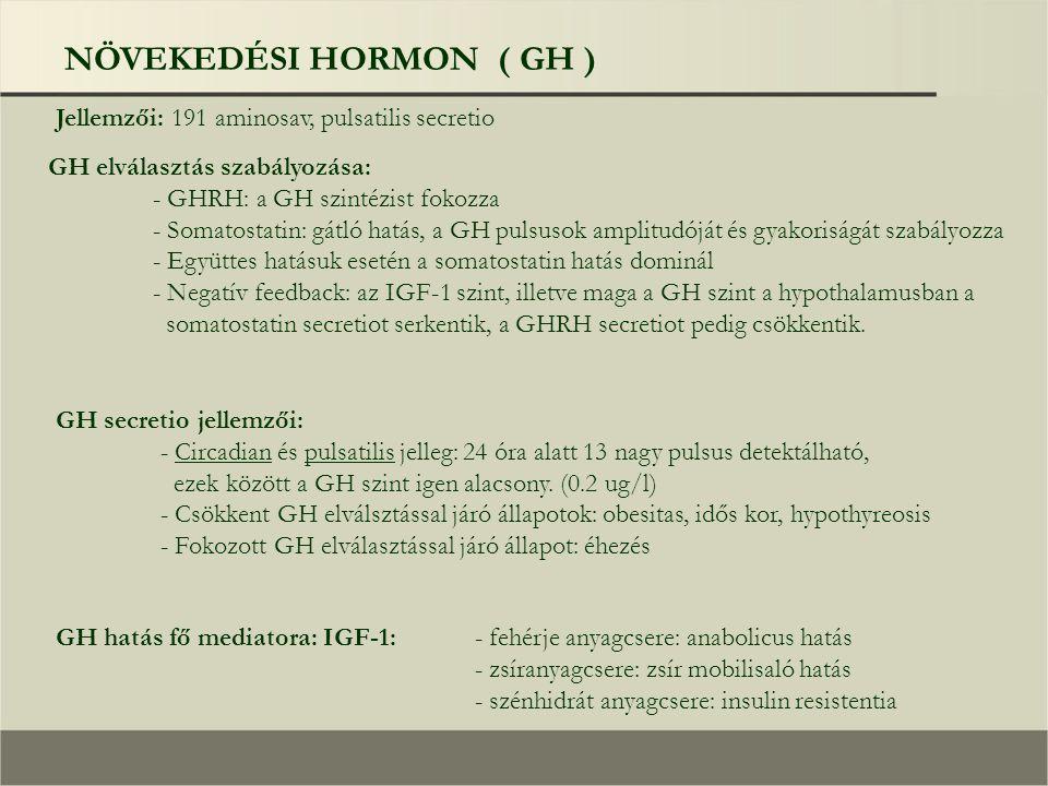 NÖVEKEDÉSI HORMON ( GH ) Jellemzői: 191 aminosav, pulsatilis secretio GH elválasztás szabályozása: - GHRH: a GH szintézist fokozza - Somatostatin: gátló hatás, a GH pulsusok amplitudóját és gyakoriságát szabályozza - Együttes hatásuk esetén a somatostatin hatás dominál - Negatív feedback: az IGF-1 szint, illetve maga a GH szint a hypothalamusban a somatostatin secretiot serkentik, a GHRH secretiot pedig csökkentik.