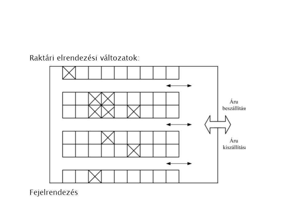 Kónuszosan egymásba rakható szállító és komissiózó dobozok, az üresen egymásba rakható dobozok jelentős helymegtakarítást eredményeznek.