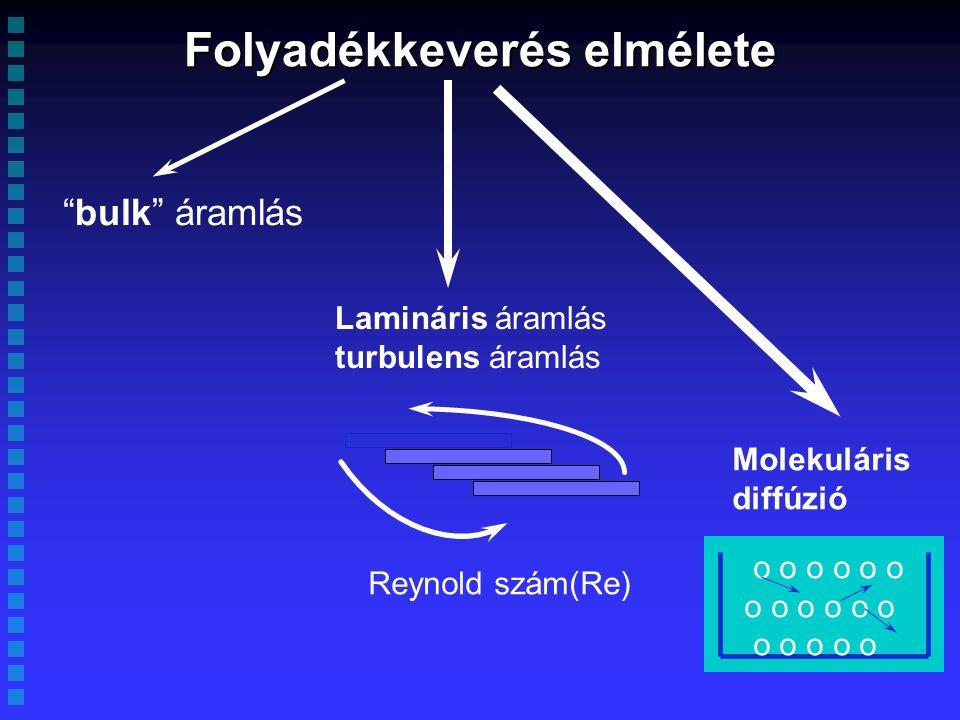 Folyadékkeverés elmélete bulk áramlás Lamináris áramlás turbulens áramlás Reynold szám(Re) Molekuláris diffúzió o o o o o o o o o o o o o o
