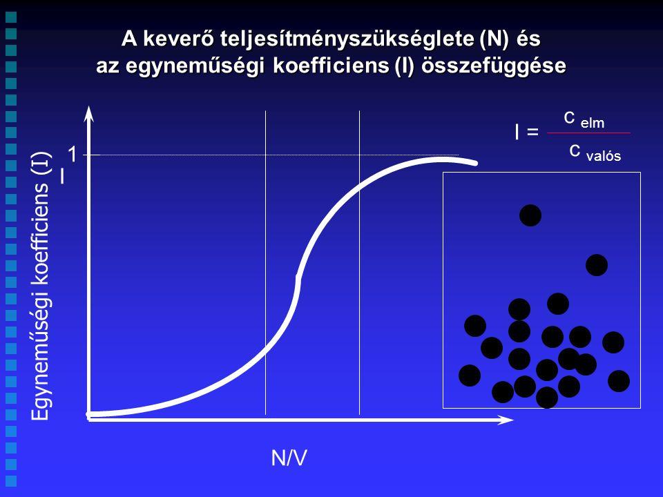 A keverő teljesítményszükséglete (N) és az egyneműségi koefficiens (I) összefüggése I N/V 1 I = c elm c valós Egyneműségi koefficiens (I)