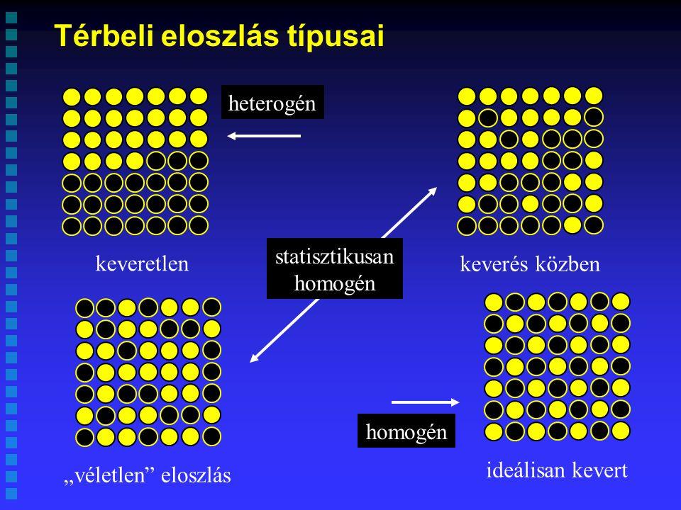 Keverési folyamat jellemzése Keverési idő Keverési jelzőszám Egyneműségi koefficiens 1 I = 1 – exp (kt)