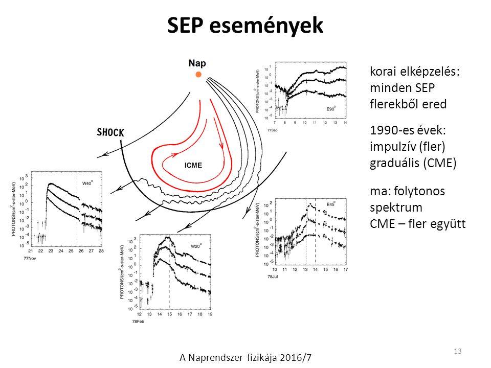 SEP események korai elképzelés: minden SEP flerekből ered 1990-es évek: impulzív (fler) graduális (CME) ma: folytonos spektrum CME – fler együtt A Naprendszer fizikája 2016/7 13