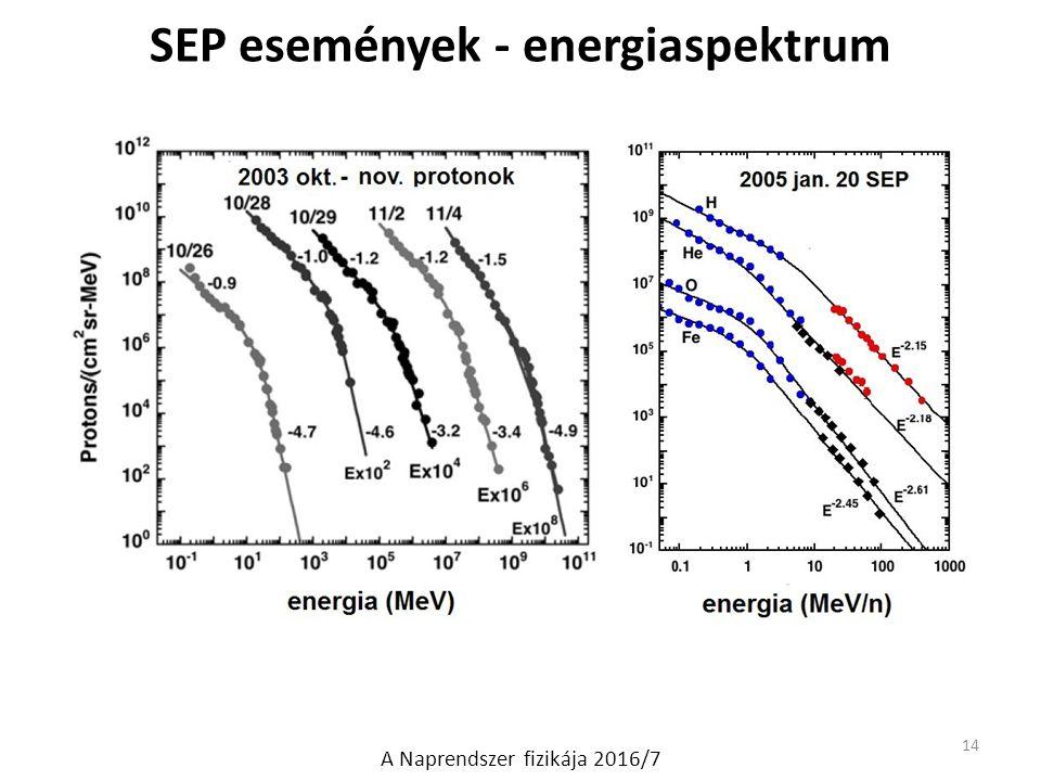 SEP események - energiaspektrum A Naprendszer fizikája 2016/7 14