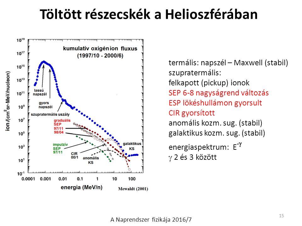 Töltött részecskék a Helioszférában A Naprendszer fizikája 2016/7 termális: napszél – Maxwell (stabil) szupratermális: felkapott (pickup) ionok SEP 6-8 nagyságrend változás ESP lökéshullámon gyorsult CIR gyorsított anomális kozm.