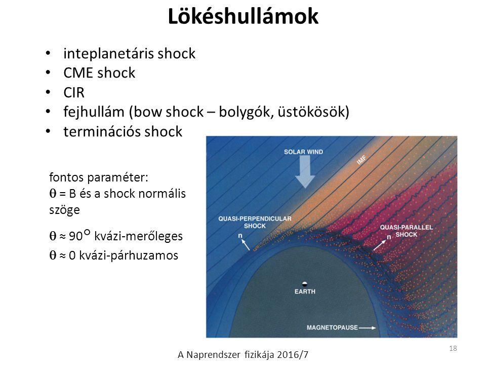 Lökéshullámok inteplanetáris shock CME shock CIR fejhullám (bow shock – bolygók, üstökösök) terminációs shock 18 A Naprendszer fizikája 2016/7 fontos