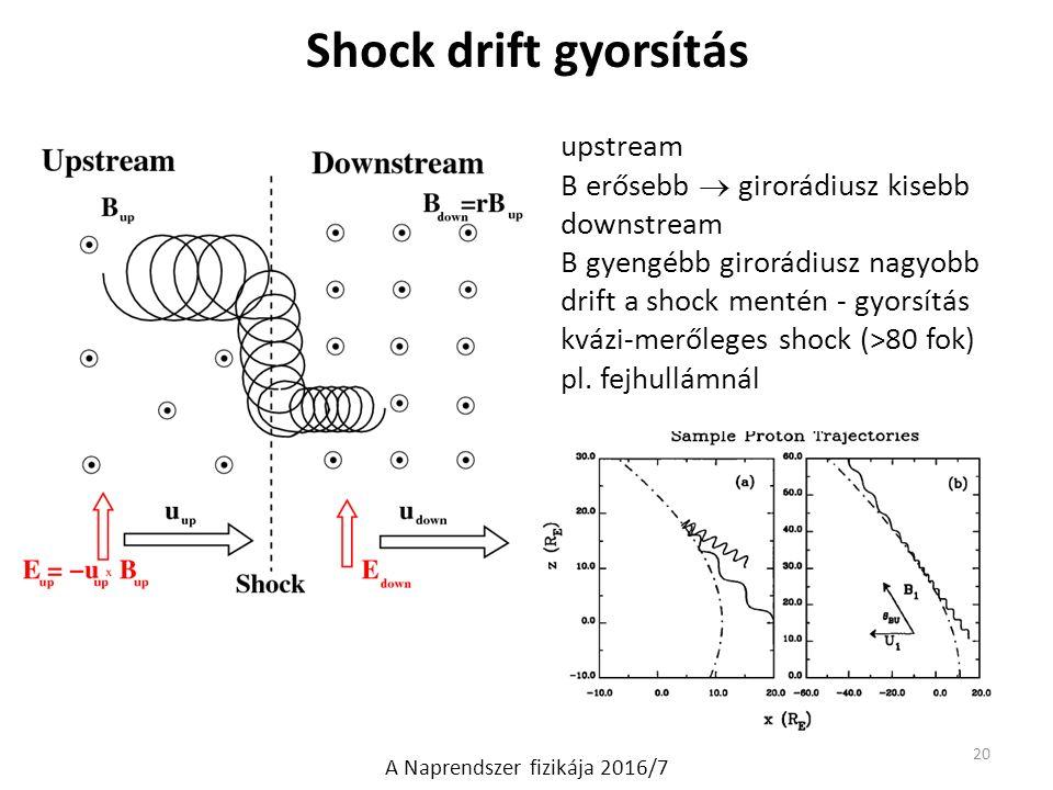 Shock drift gyorsítás upstream B erősebb  girorádiusz kisebb downstream B gyengébb girorádiusz nagyobb drift a shock mentén - gyorsítás kvázi-merőleg