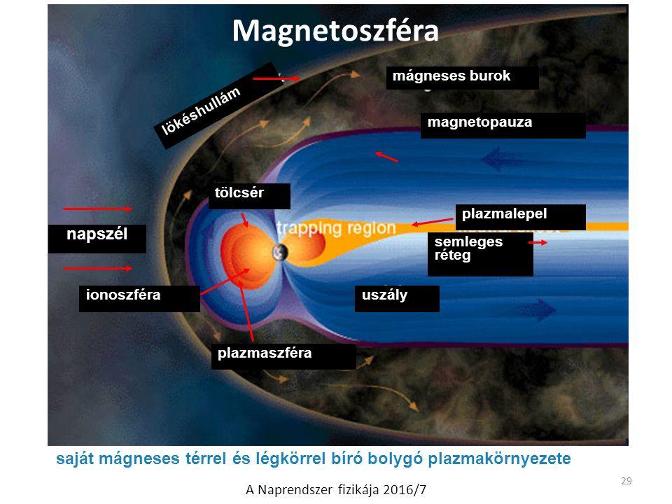 saját mágneses térrel és légkörrel bíró bolygó plazmakörnyezete lökéshullám mágneses burok magnetopauza tölcsér uszály semleges réteg plazmalepel ionoszféra plazmaszféra napszél Magnetoszféra 29