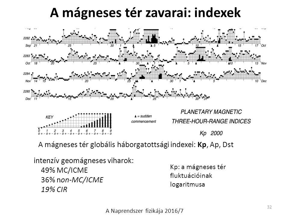 A mágneses tér zavarai: indexek A mágneses tér globális háborgatottsági indexei: Kp, Ap, Dst 32 A Naprendszer fizikája 2016/7 intenzív geomágneses viharok: 49% MC/ICME 36% non-MC/ICME 19% CIR Kp: a mágneses tér fluktuációinak logaritmusa