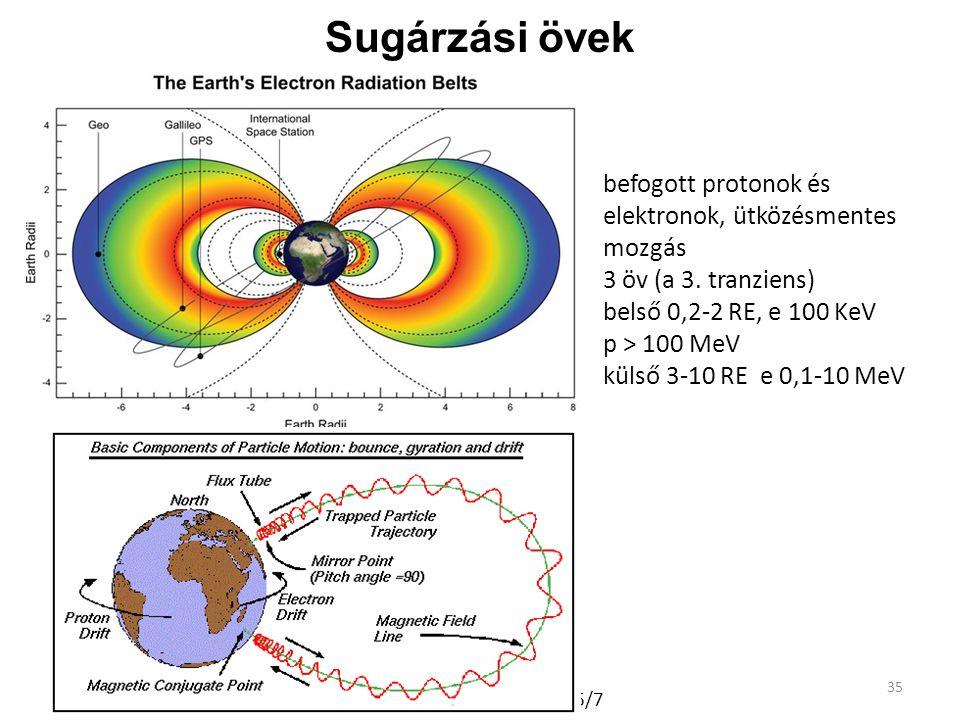 35 Sugárzási övek A Naprendszer fizikája 2016/7 befogott protonok és elektronok, ütközésmentes mozgás 3 öv (a 3. tranziens) belső 0,2-2 RE, e 100 KeV