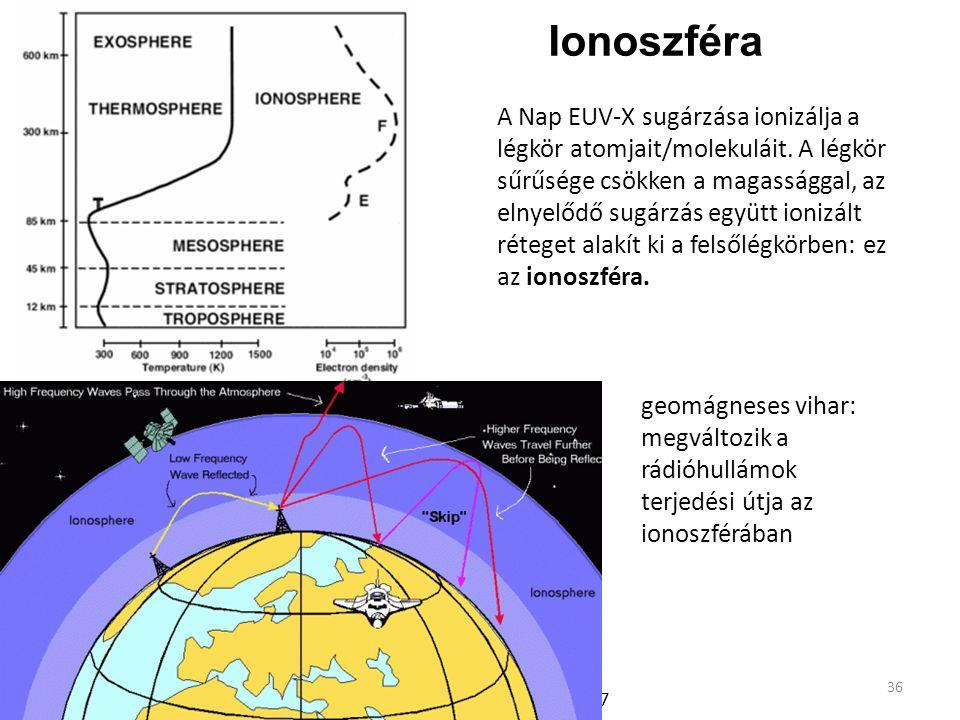 Ionoszféra A Nap EUV-X sugárzása ionizálja a légkör atomjait/molekuláit. A légkör sűrűsége csökken a magassággal, az elnyelődő sugárzás együtt ionizál