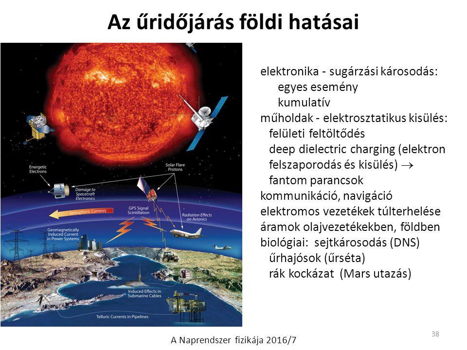 Az űridőjárás földi hatásai elektronika - sugárzási károsodás: egyes esemény kumulatív műholdak - elektrosztatikus kisülés: felületi feltöltődés deep dielectric charging (elektron felszaporodás és kisülés)  fantom parancsok kommunikáció, navigáció elektromos vezetékek túlterhelése áramok olajvezetékekben, földben biológiai: sejtkárosodás (DNS) űrhajósok (űrséta) rák kockázat (Mars utazás) 38 A Naprendszer fizikája 2016/7