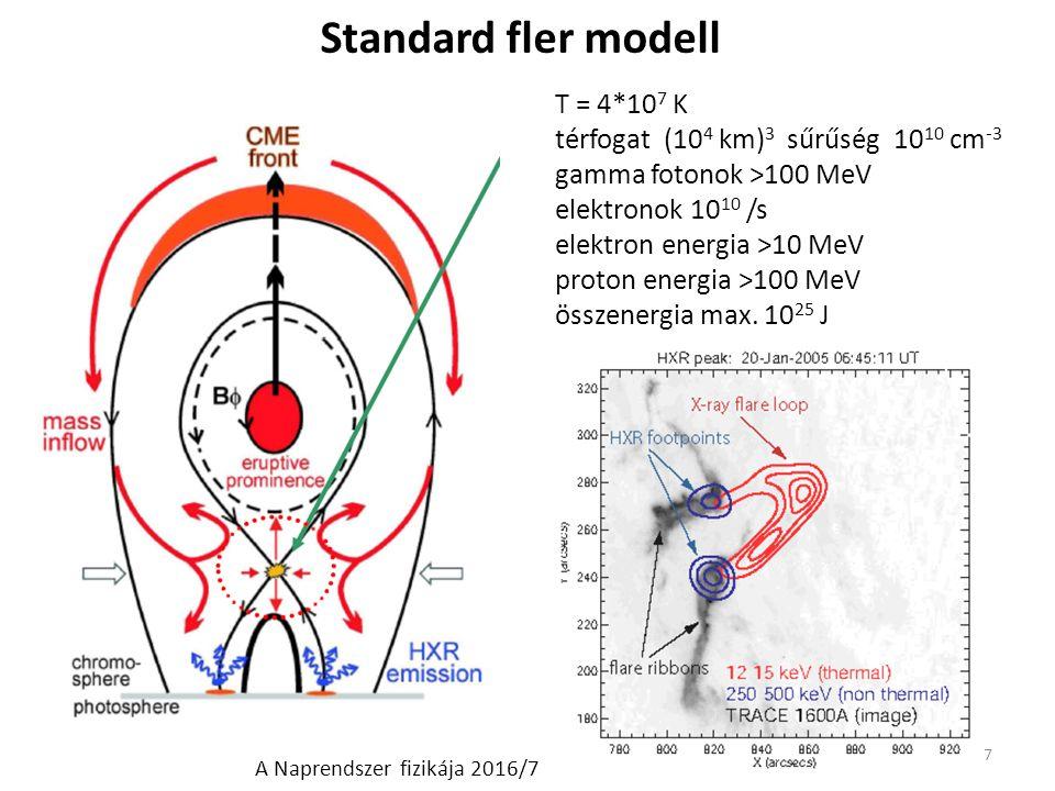 Standard fler modell 7 T = 4*10 7 K térfogat (10 4 km) 3 sűrűség 10 10 cm -3 gamma fotonok >100 MeV elektronok 10 10 /s elektron energia >10 MeV proton energia >100 MeV összenergia max.