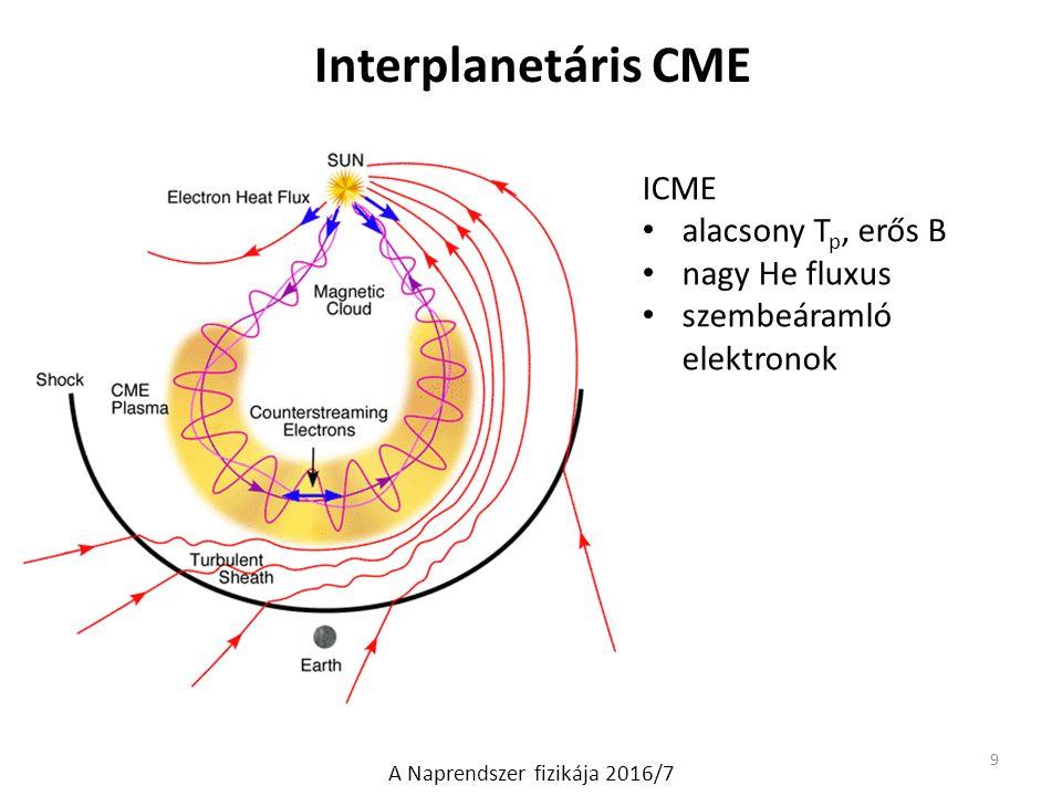 Mágneses felhő 10 űrszonda mérés: MC (magnetic cloud): a két szaggatott vonal között erős & forgó B alacsony T p alacsony proton  az ICMEk 30%-a MC A Naprendszer fizikája 2016/7