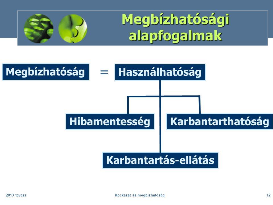 2013 tavaszKockázat és megbízhatóság12 Megbízhatósági alapfogalmak Megbízhatóság Használhatóság HibamentességKarbantarthatóság Karbantartás-ellátás =