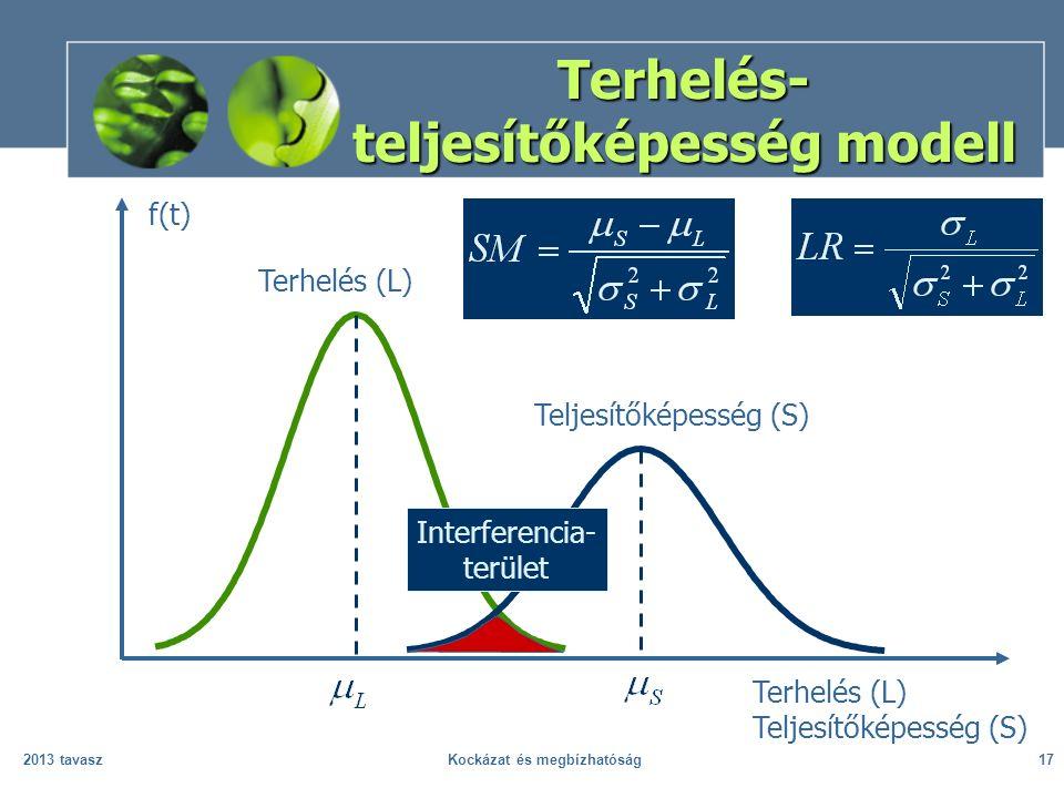 2013 tavaszKockázat és megbízhatóság17 Terhelés- teljesítőképesség modell Terhelés (L) Teljesítőképesség (S) f(t) Terhelés (L) Teljesítőképesség (S) I