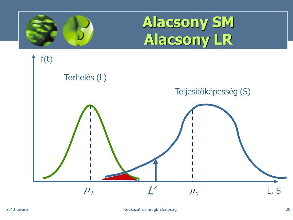 2013 tavaszKockázat és megbízhatóság20 Alacsony SM Alacsony LR L, S Terhelés (L) Teljesítőképesség (S) f(t) L'