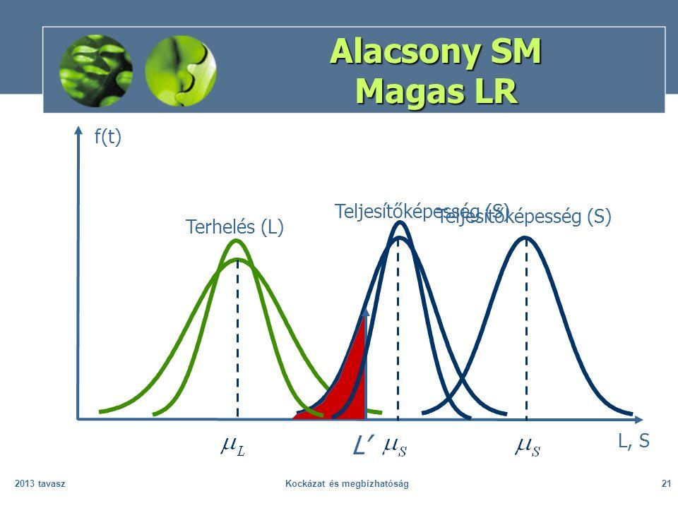 2013 tavaszKockázat és megbízhatóság21 Alacsony SM Magas LR L, S f(t) Terhelés (L) Teljesítőképesség (S) L' Teljesítőképesség (S)