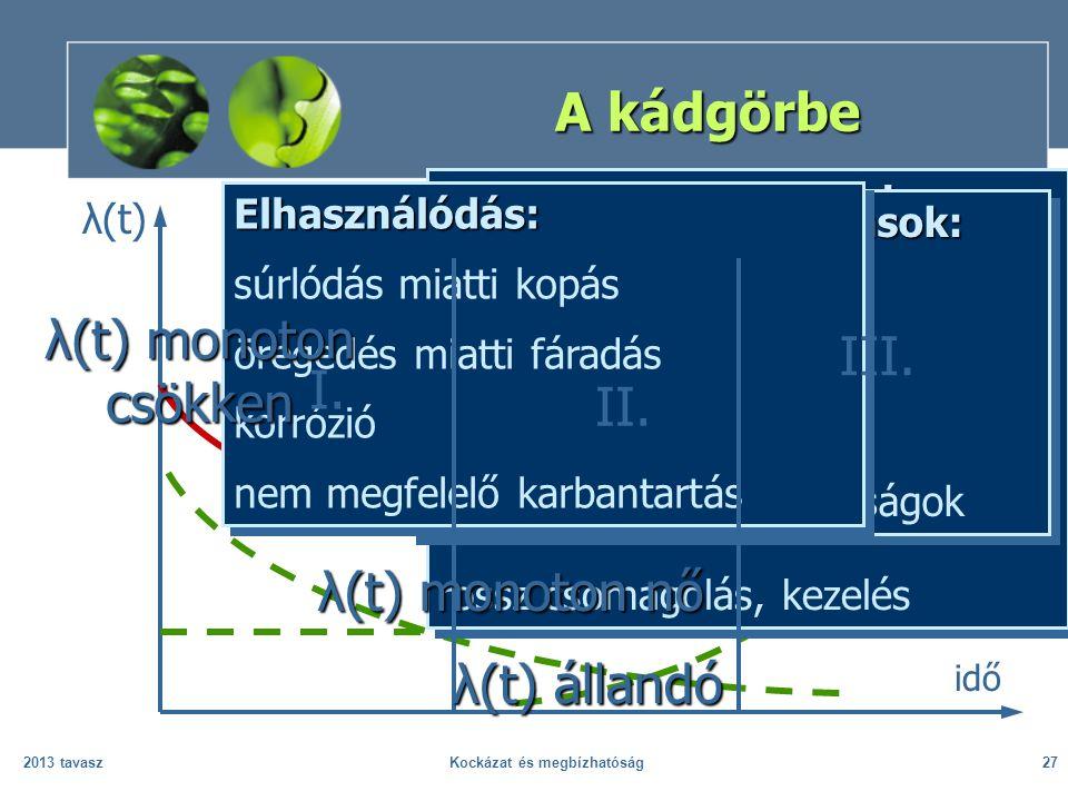 2013 tavaszKockázat és megbízhatóság27 A kádgörbe idő λ(t) Korai meghibásodások: nem megfelelő minőségszabályozás gyenge minőségű anyagok nem megfelel