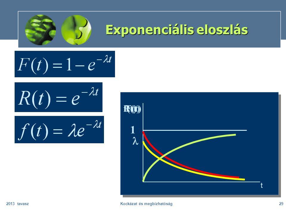 2013 tavaszKockázat és megbízhatóság29 Exponenciális eloszlás f(t) F(t) 1 t R(t)