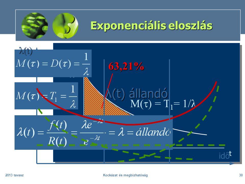 2013 tavaszKockázat és megbízhatóság30 Exponenciális eloszlás f(t) M(  ) = T 1 = 1/ 63,21% t idő λ(t) λ(t) állandó