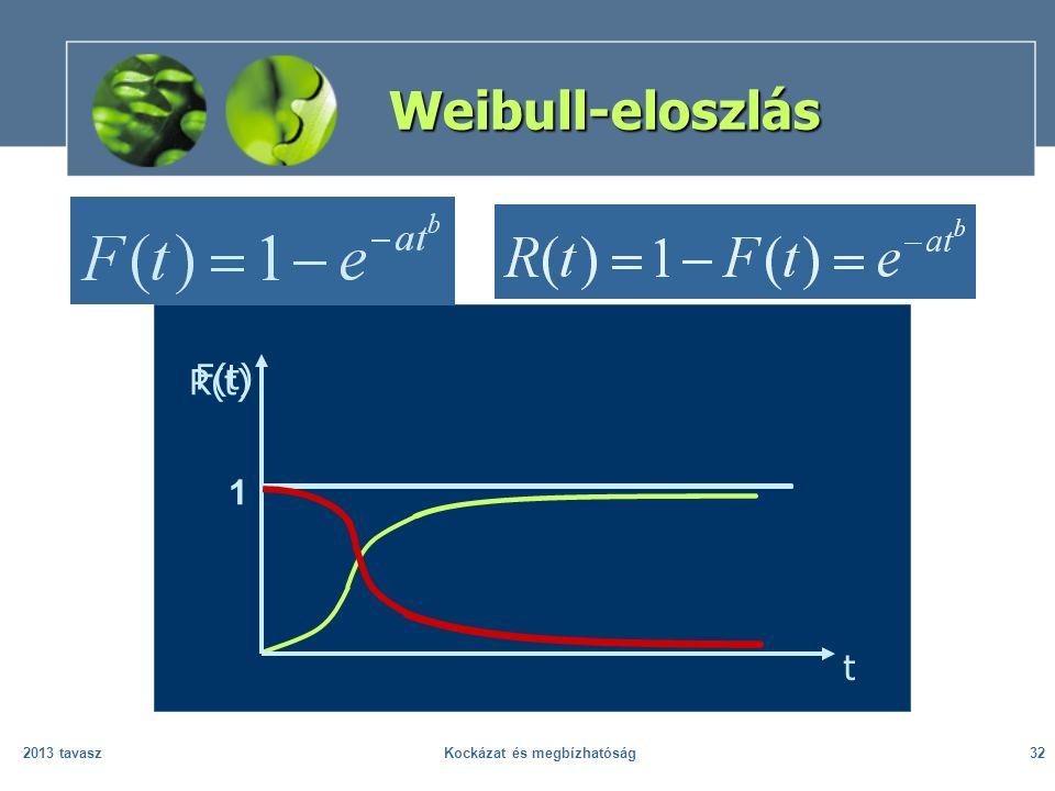 2013 tavaszKockázat és megbízhatóság32 Weibull-eloszlás 1 F(t) t R(t)