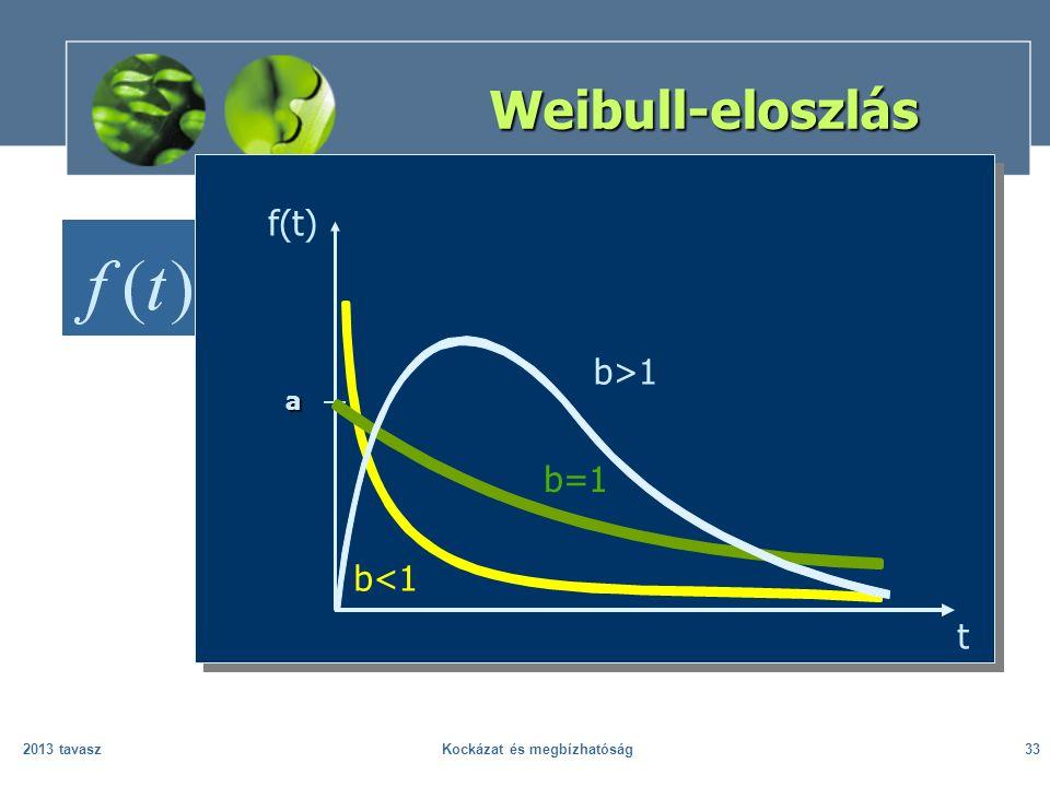 2013 tavaszKockázat és megbízhatóság33 f(t) a b=1 b<1 b>1 Weibull-eloszlás t