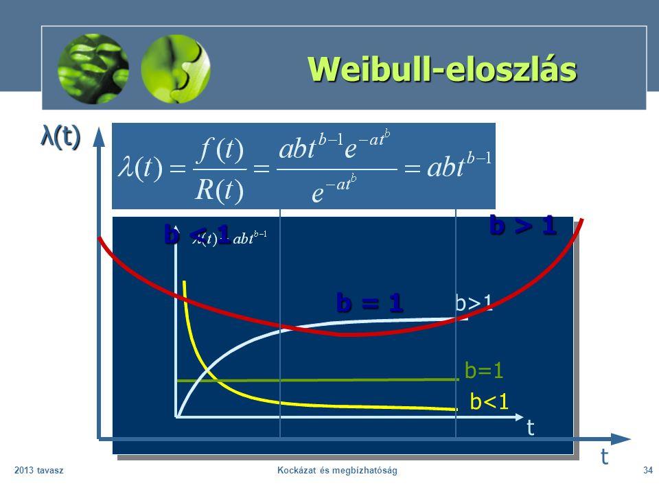 2013 tavaszKockázat és megbízhatóság34 Weibull-eloszlás b>1 b=1 b<1 t λ(t) t b = 1 b < 1 b > 1