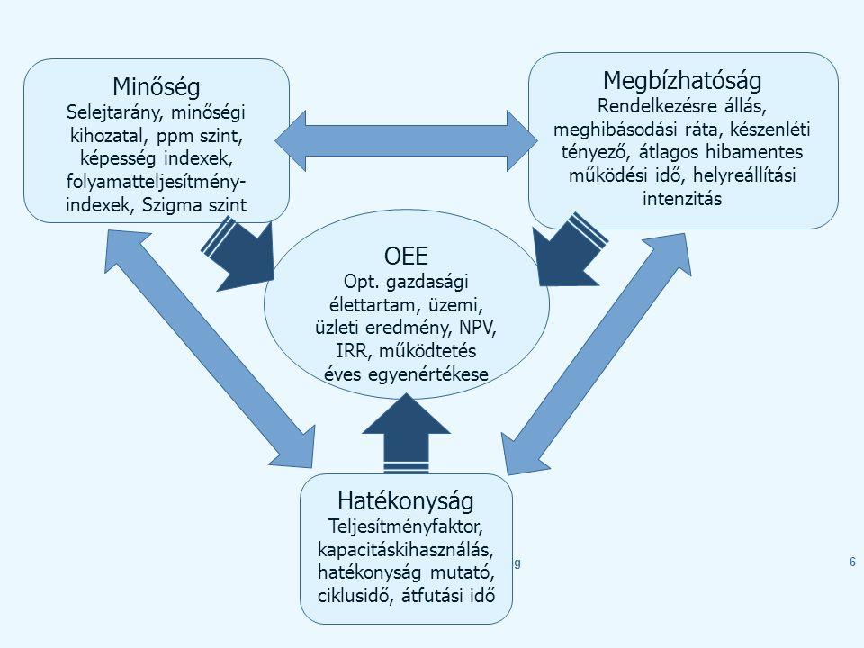 2013 tavaszKockázat és megbízhatóság17 Terhelés- teljesítőképesség modell Terhelés (L) Teljesítőképesség (S) f(t) Terhelés (L) Teljesítőképesség (S) Interferencia- terület