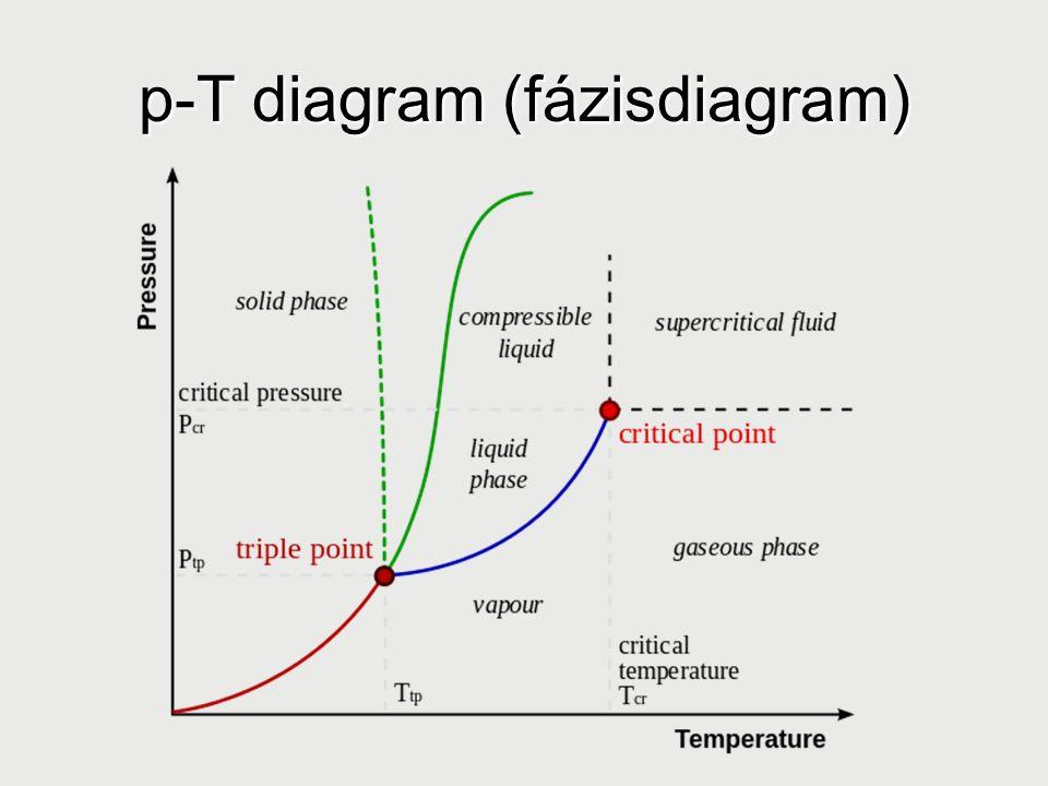 p-T diagram (fázisdiagram)