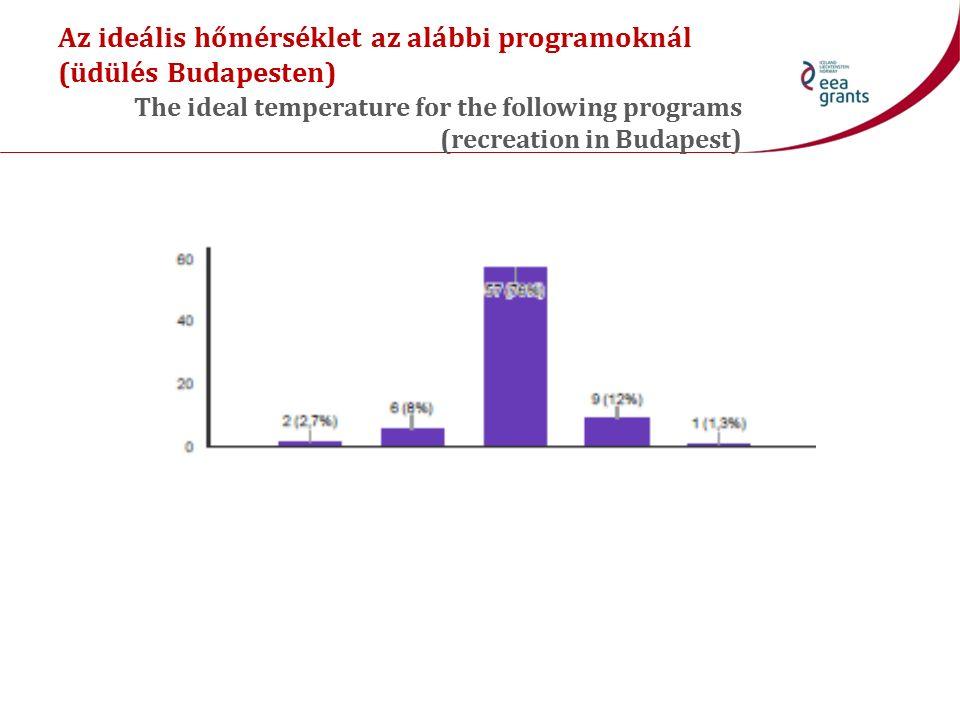 Az ideális hőmérséklet az alábbi programoknál (üdülés Budapesten) The ideal temperature for the following programs (recreation in Budapest)