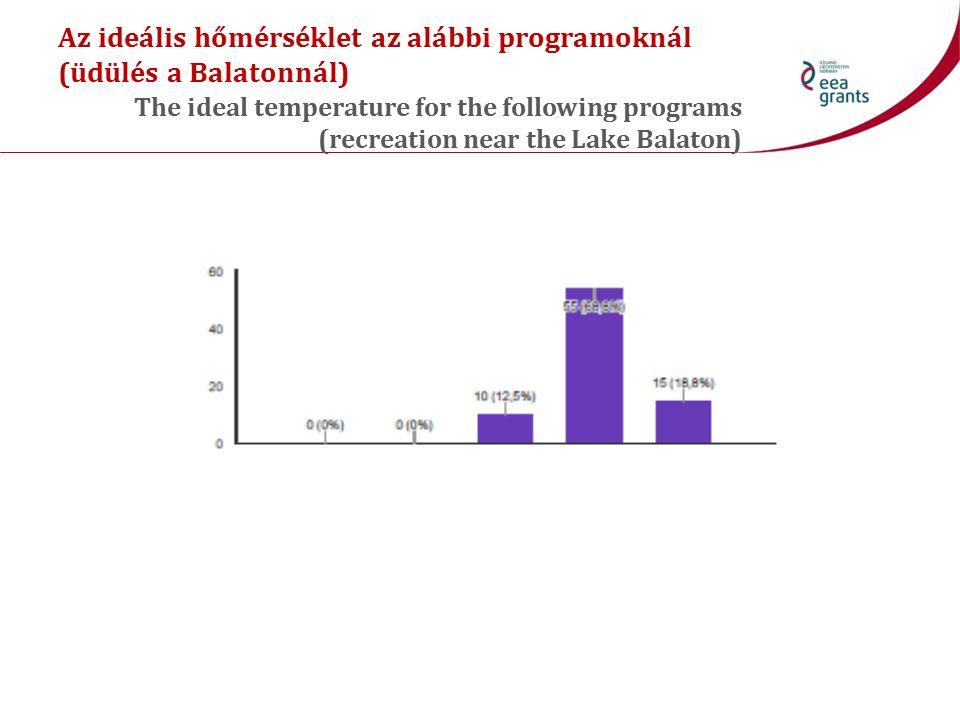 Az ideális hőmérséklet az alábbi programoknál (üdülés a Balatonnál) The ideal temperature for the following programs (recreation near the Lake Balaton