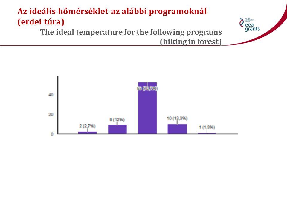 Az ideális hőmérséklet az alábbi programoknál (erdei túra) The ideal temperature for the following programs (hiking in forest)