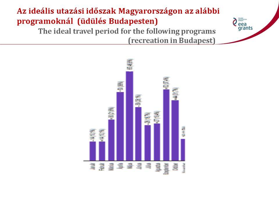 Az ideális utazási időszak Magyarországon az alábbi programoknál (üdülés Budapesten) The ideal travel period for the following programs (recreation in